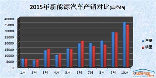 深度 中国发展新能源汽车全产业链的战略考量
