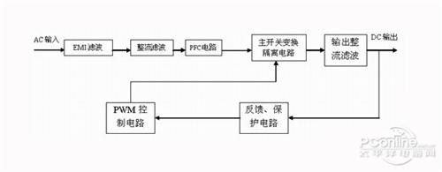 整流滤波电路制作流程图