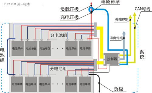 新能源汽车电池补给难题有解:bms帮大忙(图)