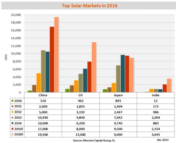 2016年全球太阳能新增容量约64 7gw 中国继续领跑 Ofweek太阳能光伏网