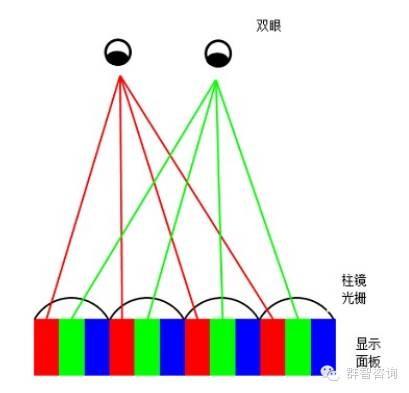 裸眼3D立体显示技术原理详解