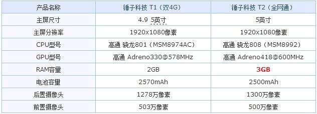 2499元锤子T2评测:你会买这个精致的非旗舰国产机吗?
