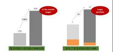 全球移动医疗APP市场现状及未来五年发展趋势