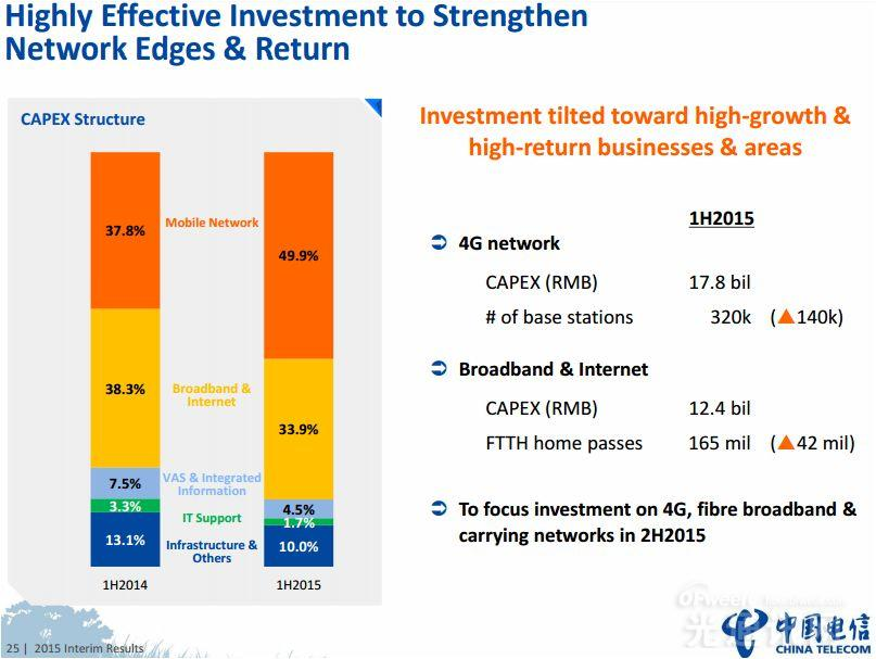 中国电信4G业务