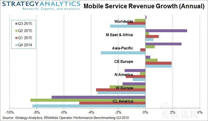 全球电信网络运营商2015年Q3营收增加0.1%