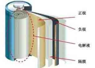 石墨烯没来之前 先说说18650锂电池为何得众人青睐