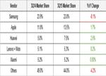 2015年各大手机厂商和操作系统年度盘点