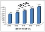 中投顾问对中国智慧城市产业前景及投资规模预测