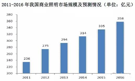 数据:2016年中国商业照明规模将达358亿