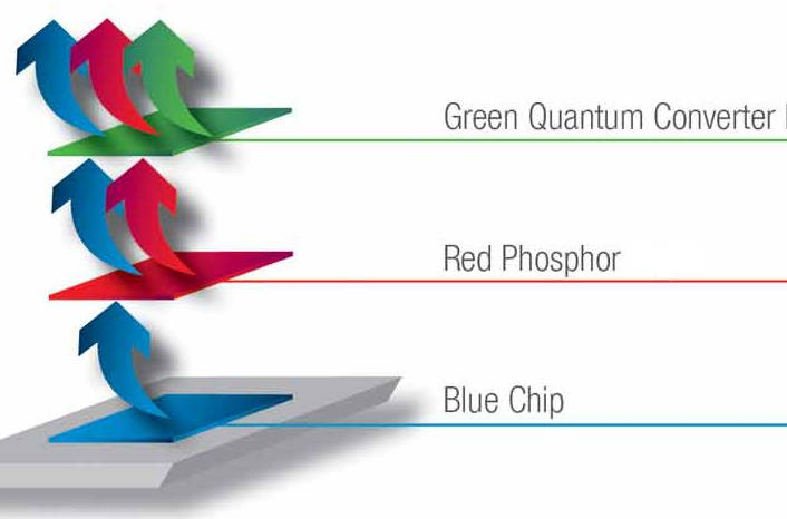 欧司朗使用量子荧光粉提供LED电视背光源