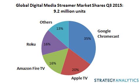今年全球联网电视设备出货量达2.21亿台