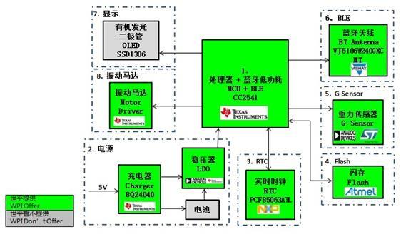 功能描述   OLED界面显示:界面会在不同情况下显示:无连接状态、有连接状态、睡眠状态、卡路里、步数、距离、完成度、警告、提醒(包括久坐提醒、闹钟)、环境温湿度,心率状况,大气压,紫外线强度,充电显示,显示24小时制时间。   按键控制功能:通过按键,控制不同功能及OLED界面显示。   数据存储功能:支持运动数据和睡眠数据存储。   同步数据功能:通过蓝牙4.