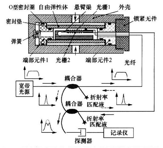 """专家通过验收""""光纤光栅压力传感器研制"""""""