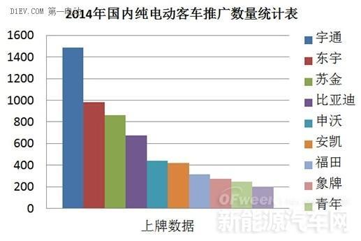 宇通客车2014年纯电动客车上牌1487辆远超比亚迪