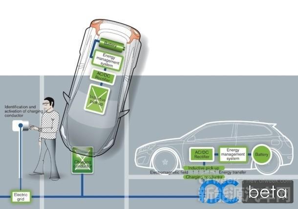 中兴通讯拟投35亿元押宝汽车无线充电技术