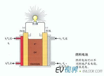 可用于造汽车燃料电池