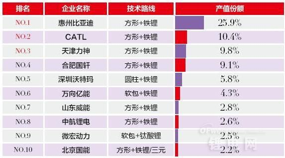 国内动力电池制造商排行榜:比亚迪/CATL/力神前三