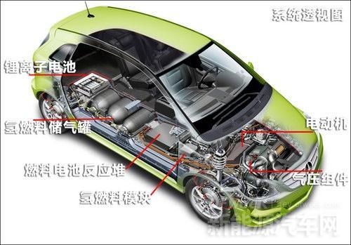 丰田MIRAI入华 燃料电池或将改写新能源汽车格局