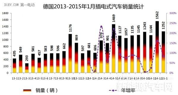 2015年西欧四国1月电动车销量均暴增
