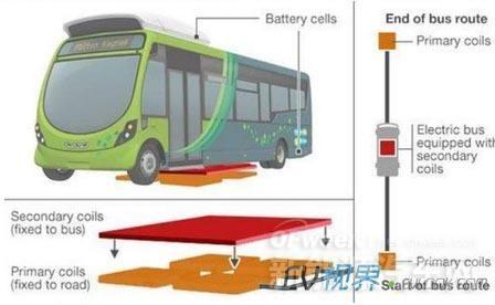 中兴无线充电技术将有望在微循环公交试验
