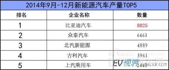 比亚迪/众泰/北汽新能源/吉利等车企新能源车免购置税情况一览