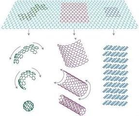 浙大教授:发明新式石墨烯制备方法