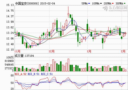 中国宝安增持贝特瑞股份获正式批复 持有89.93%股份