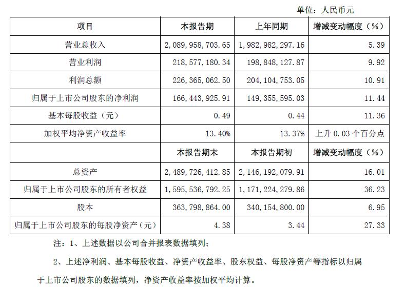 沧州明珠发布2014年度年报:锂电池隔膜大增