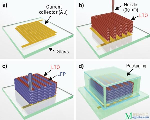 美国:3D打印技术制造微电池