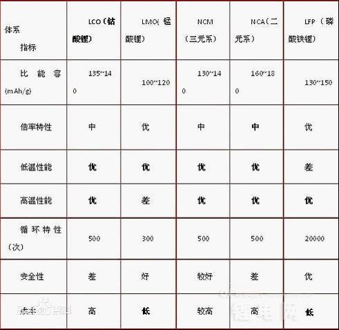 动力电池之争:特斯拉/启辰晨风/比亚迪/北汽EV200