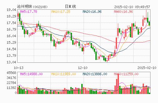 沧州明珠:锂电隔膜将新增产能 未来或稳步增长
