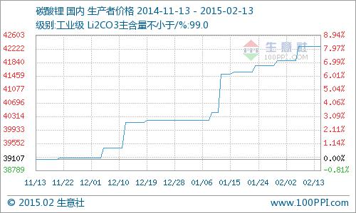 碳酸锂市场行情全面上扬 同比上涨7.28%