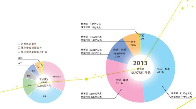 日本旭化成拟资32亿美元:欲收购美国隔膜巨头Polypore