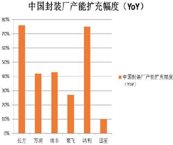 2015年led封装行业发展前景预测分析(图解)