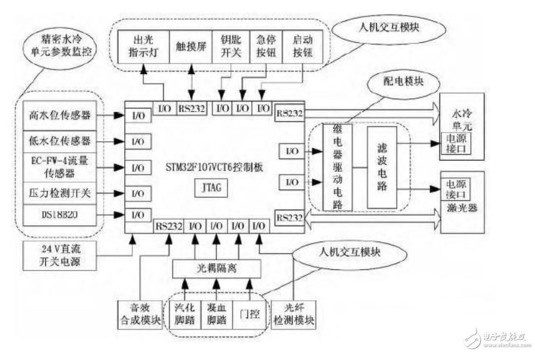 解读stm32高功率激光医疗仪控制电路