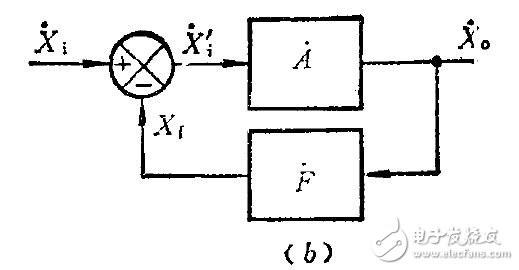 A(开环增益) = Xo/Xi F(反馈系数)=Xf/Xo   2. 运放震荡判断方法:   常用的是相位裕度,即20lgAF=0时,相位偏移是否超过180,什么是穿越频率?   G(S)*H(S)对应的增益为1(即幅值不变)的频率即为穿越频率。换算为dB单位:20log1=0dB。