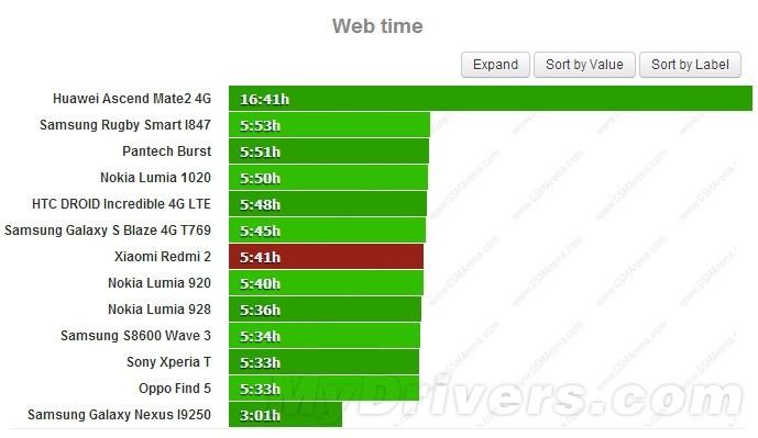699元红米2电池续航测试:小失望