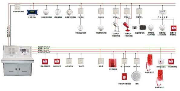 NT8001火灾报警控制系统   系统特点   数字化智能系统:系统采用自适应分布智能控制技术,信息全部数字化传输,器件内嵌CPU独立工作。系统可靠性高,超强抗干扰;独特的FTBUS数字总线:具有自主知识产权的FTBUS数字总线技术,数据无差错高速传输,报警时间缩短至5秒;   超大容量:无极性两总线每个回路252点,单机最大容量16128点,系统联网可达1032192点;   超长距离:控制器联网采用CAN总线,通讯距离可达5公里;   超低功耗:探测器等现场器件采用低功耗设计,静态功耗只有200
