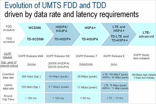 TDD和FDD有什么区别?