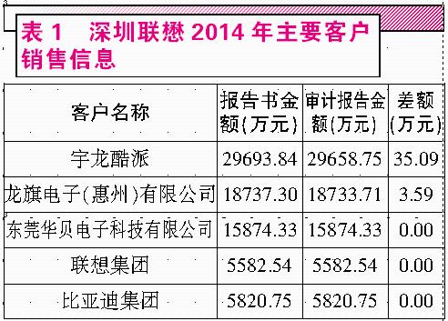"""触摸屏企业星星科技收购联懋 财务数据""""疑点重重"""""""