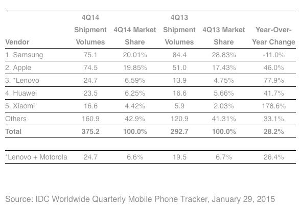 三星苹果业绩分野背后:中国手机商的反思