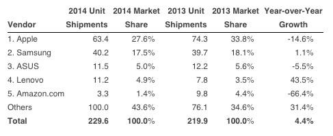2014年Q4全球平板首次下跌 较去年同期下跌3.2%