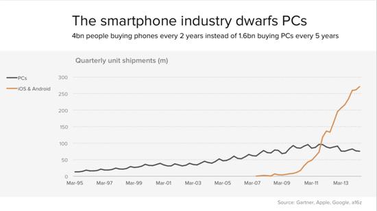 智能手机削弱PC产业 同时催生小型化智能设备