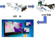 激光光源真能替代LED光源 成未来主流技术吗?