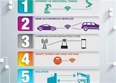 2015值得关注的电源管理技术发展趋势