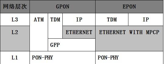 EPON与GPON的介绍及主要区别比较