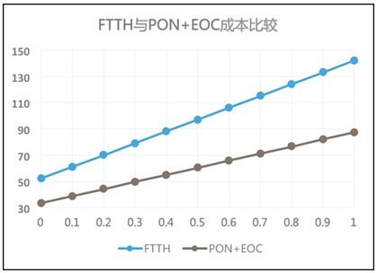 深度解读广电网络FTTH:近在咫尺