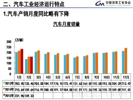 2月传统汽车产销双降 新能源车反倍增