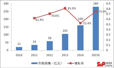中国移动电源市场已步入理性增长阶段