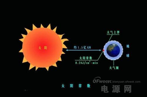 太阳能电池和无线充电谁更靠谱?